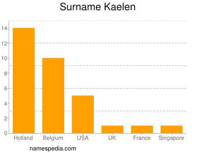 Surname Kaelen