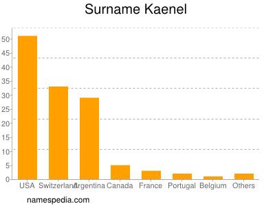 Surname Kaenel