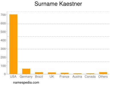 Surname Kaestner