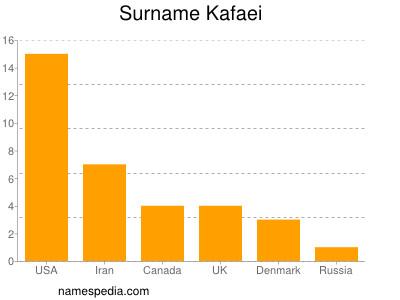 Surname Kafaei