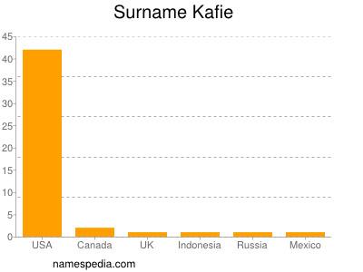 Surname Kafie