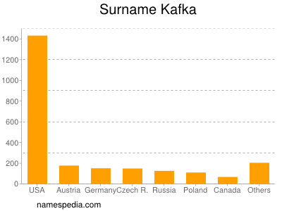 Surname Kafka