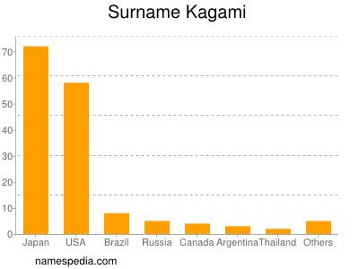 Surname Kagami
