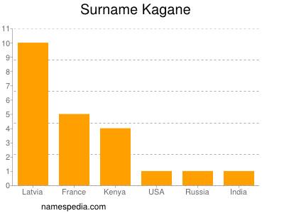 Surname Kagane