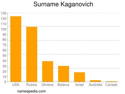 Surname Kaganovich
