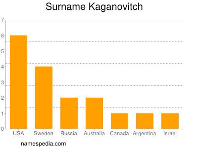 Surname Kaganovitch