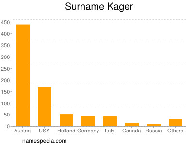 Surname Kager