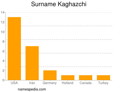 Surname Kaghazchi