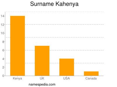 Surname Kahenya