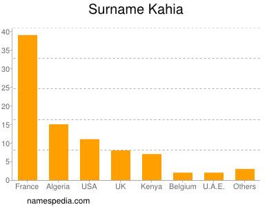 Familiennamen Kahia