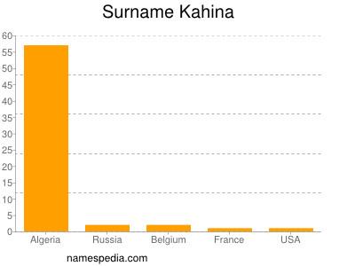 Surname Kahina