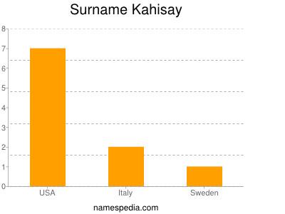 Surname Kahisay
