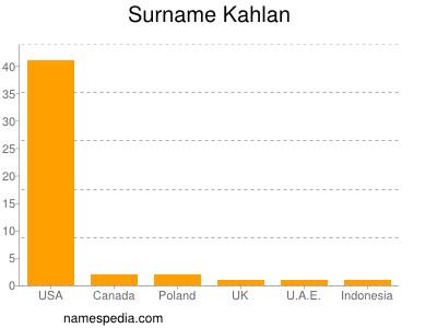 Surname Kahlan