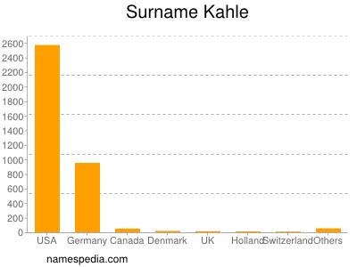 Familiennamen Kahle