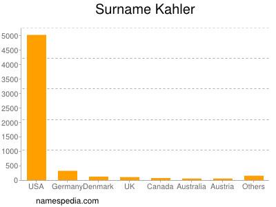 Surname Kahler
