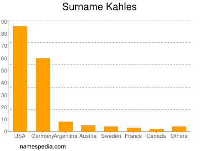 Surname Kahles
