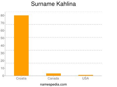 Surname Kahlina