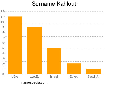 Surname Kahlout