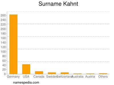 Surname Kahnt