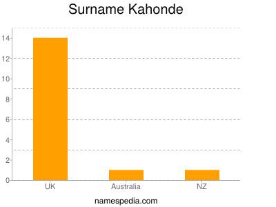 Surname Kahonde