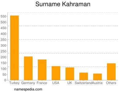 Surname Kahraman