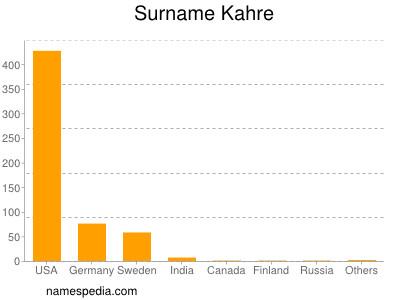 Surname Kahre