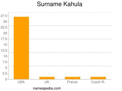 Familiennamen Kahula