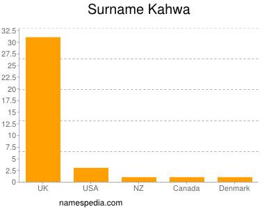 Surname Kahwa
