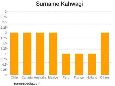 Surname Kahwagi