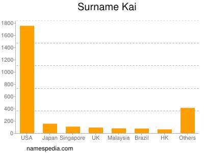nom Kai