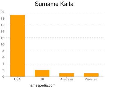 Surname Kaifa