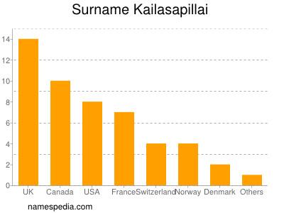 Surname Kailasapillai