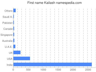 Given name Kailash