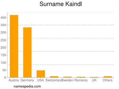 Surname Kaindl