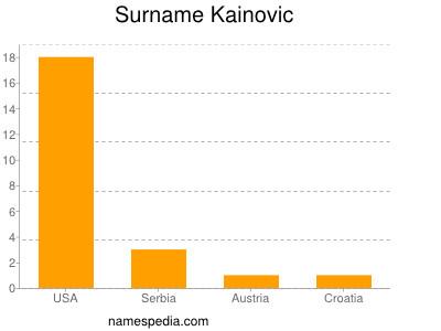 Surname Kainovic