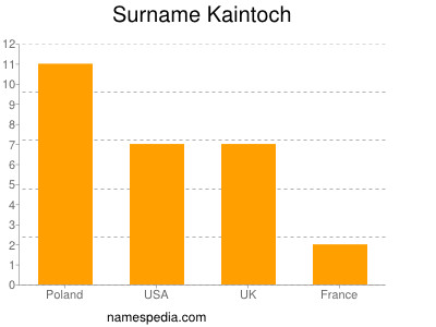 Surname Kaintoch