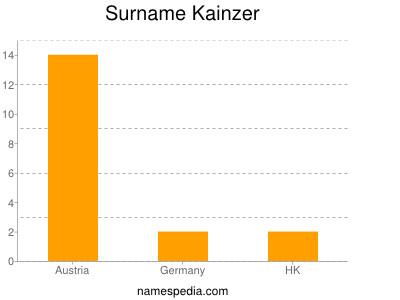 Surname Kainzer