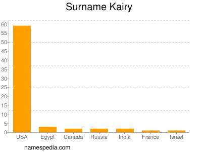 Surname Kairy