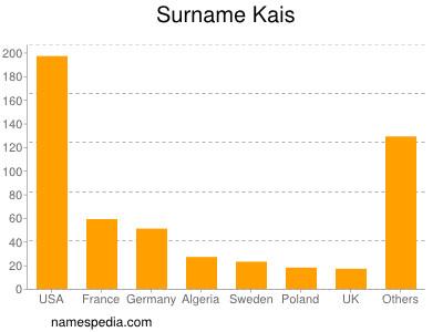 Surname Kais