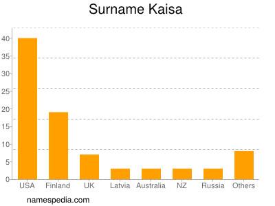 Surname Kaisa