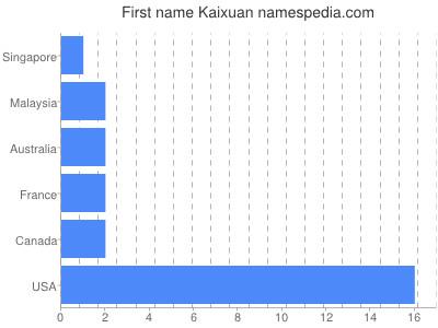 Given name Kaixuan