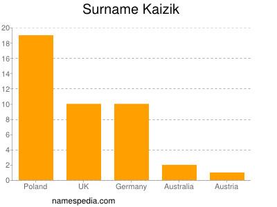 Surname Kaizik