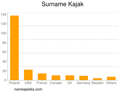 Surname Kajak
