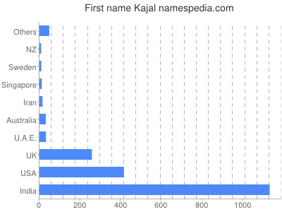 Given name Kajal