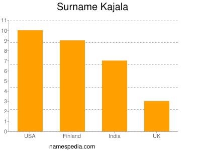 Surname Kajala