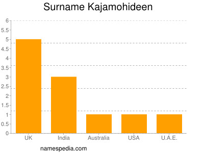 Surname Kajamohideen