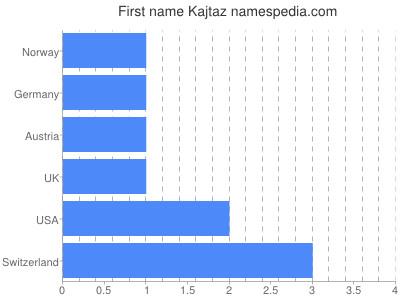 Given name Kajtaz