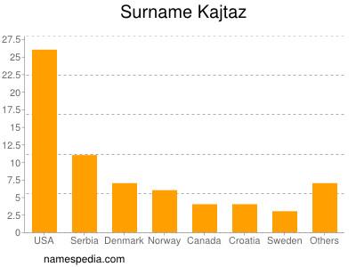 Surname Kajtaz