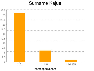 Surname Kajue