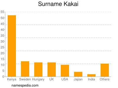 Surname Kakai